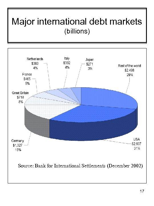 Major international debt markets (billions) Source: Bank for International Settlements (December 2002) 17