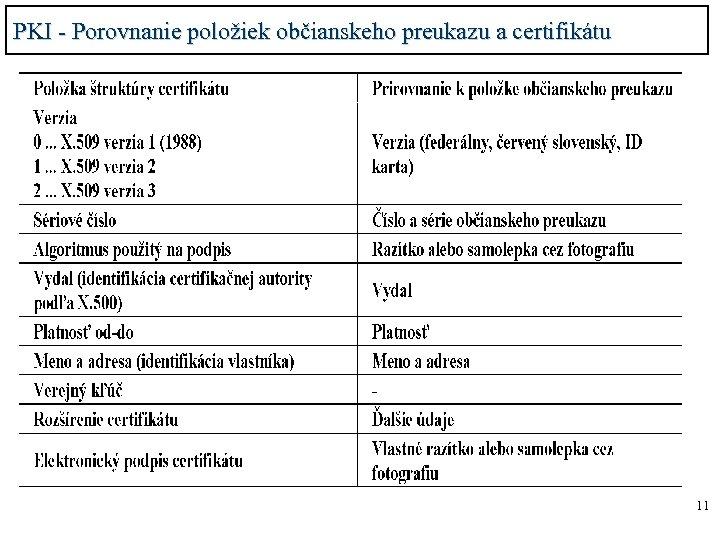 PKI - Porovnanie položiek občianskeho preukazu a certifikátu 11