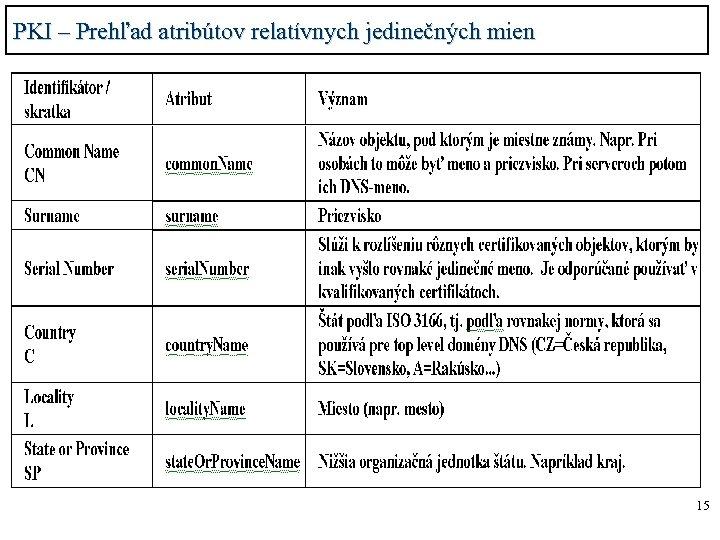 PKI – Prehľad atribútov relatívnych jedinečných mien 15