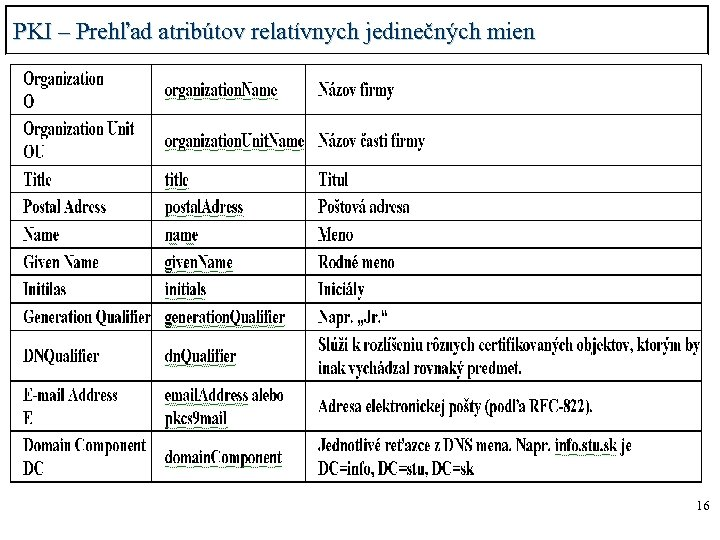 PKI – Prehľad atribútov relatívnych jedinečných mien 16