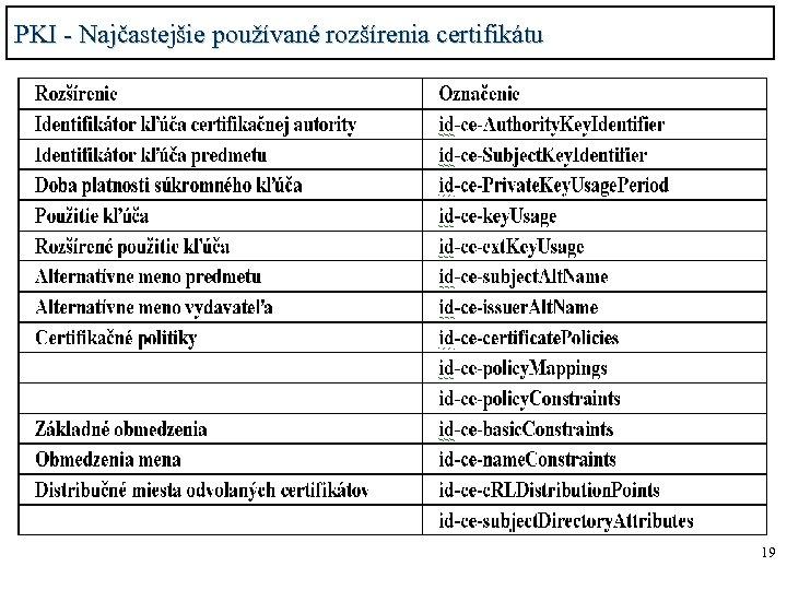 PKI - Najčastejšie používané rozšírenia certifikátu 19