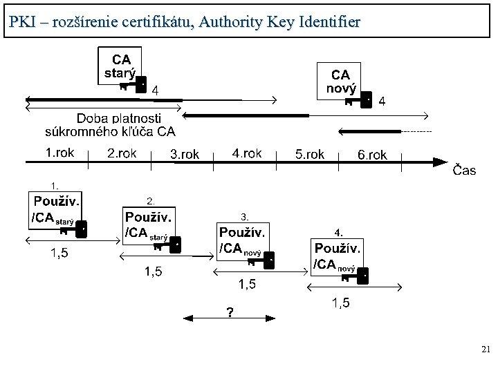 PKI – rozšírenie certifikátu, Authority Key Identifier 21
