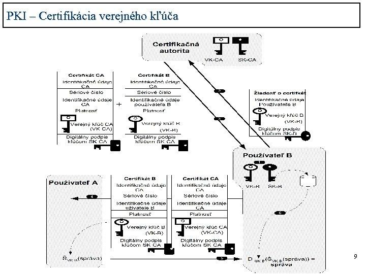 PKI – Certifikácia verejného kľúča 9