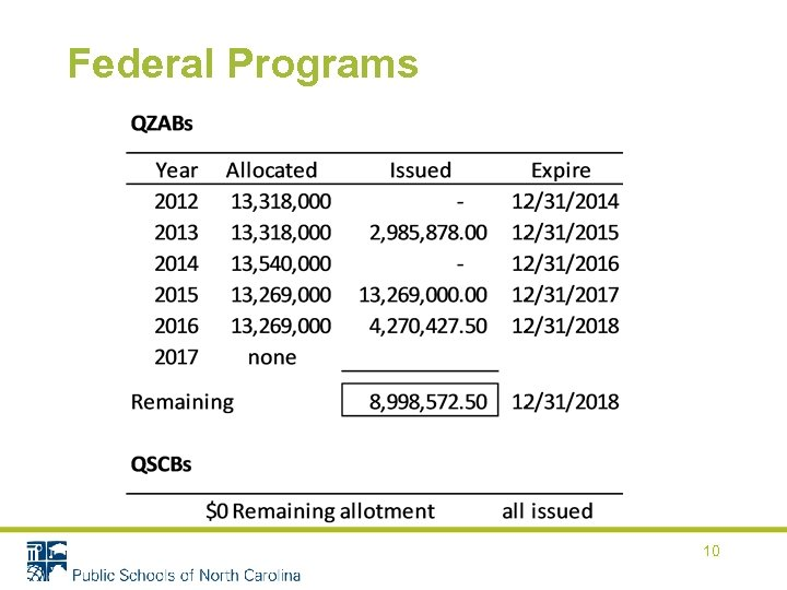 Federal Programs 10