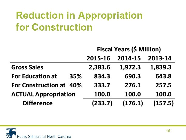 Reduction in Appropriation for Construction 15