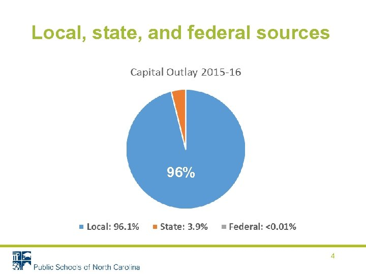 Local, state, and federal sources 96% 4