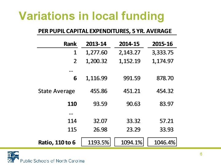 Variations in local funding 6