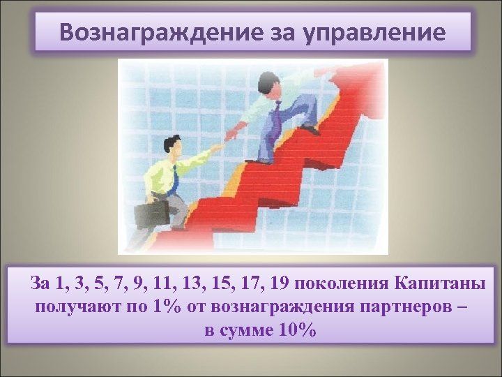 Вознаграждение за управление За 1, 3, 5, 7, 9, 11, 13, 15, 17, 19