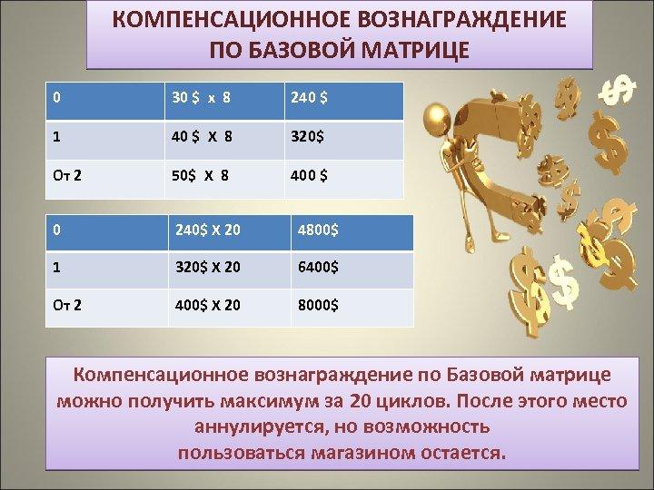 КОМПЕНСАЦИОННОЕ ВОЗНАГРАЖДЕНИЕ ПО БАЗОВОЙ МАТРИЦЕ 0 30 $ х 8 240 $ 1 40