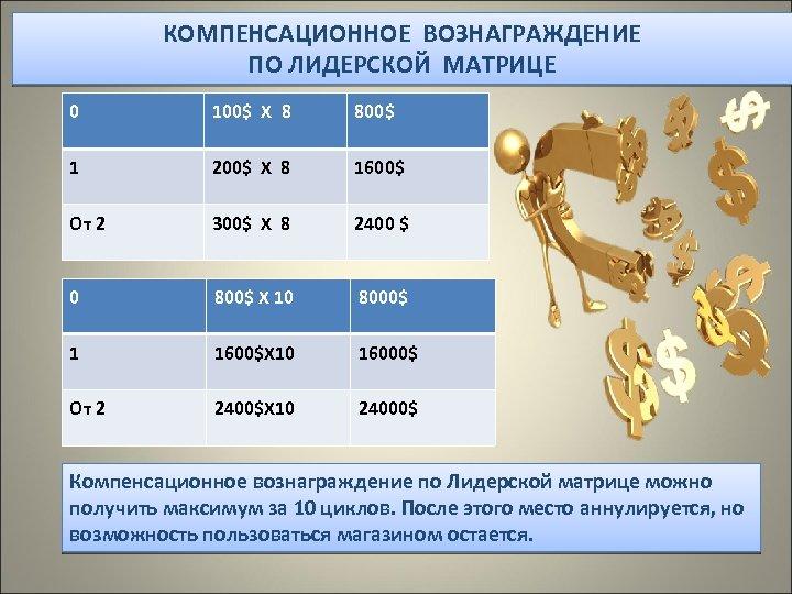 КОМПЕНСАЦИОННОЕ ВОЗНАГРАЖДЕНИЕ ПО ЛИДЕРСКОЙ МАТРИЦЕ 0 100$ Х 8 800$ 1 200$ Х 8