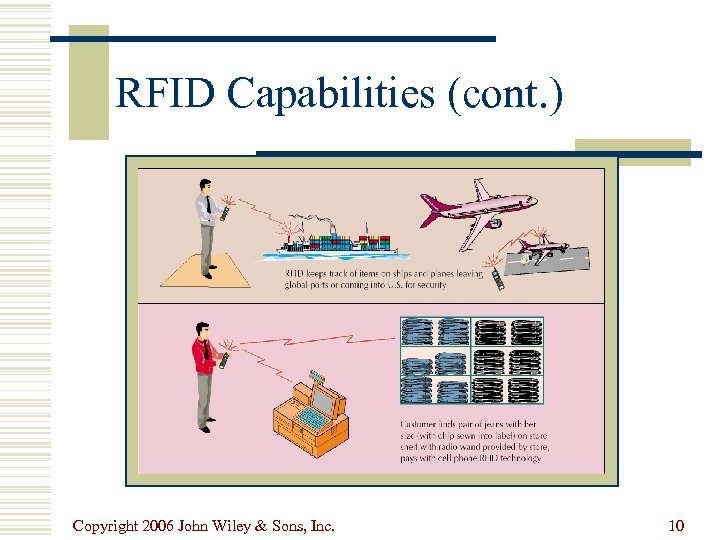 RFID Capabilities (cont. ) Copyright 2006 John Wiley & Sons, Inc. 10