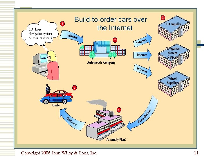 Build-to-order cars over the Internet Copyright 2006 John Wiley & Sons, Inc. 11