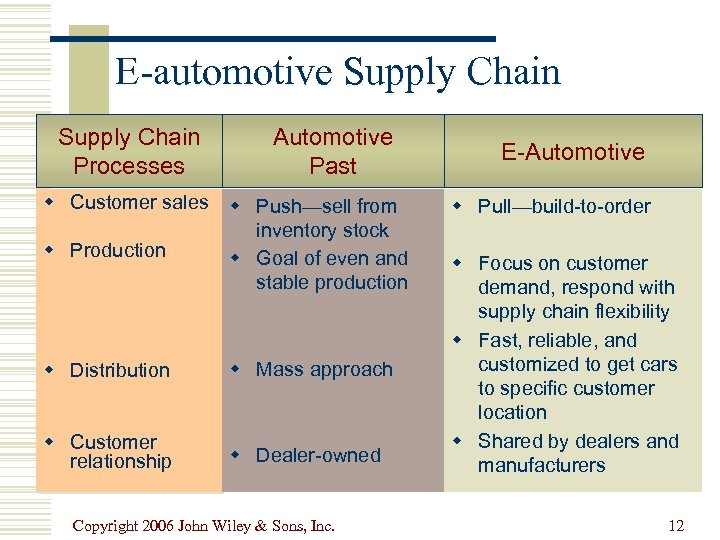 E-automotive Supply Chain Processes Automotive Past w Customer sales w Push—sell from inventory stock