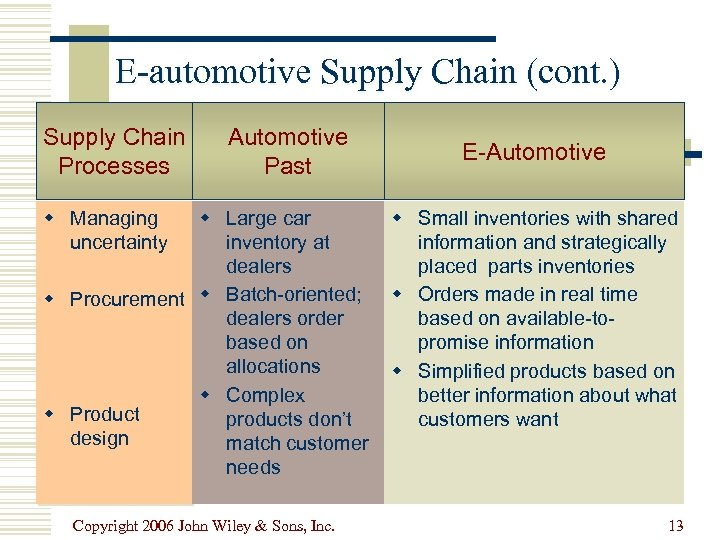 E-automotive Supply Chain (cont. ) Supply Chain Processes Automotive Past w Managing uncertainty w