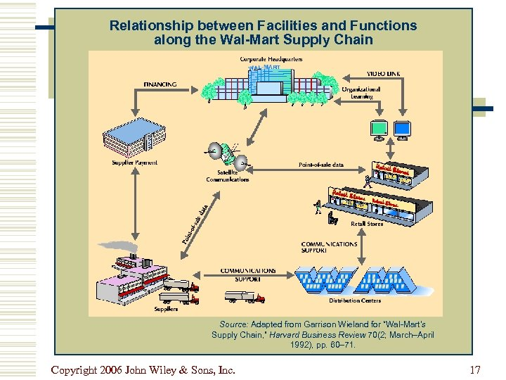 Relationship between Facilities and Functions along the Wal-Mart Supply Chain Source: Adapted from Garrison