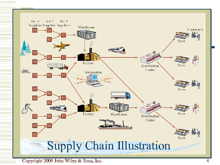 Supply Chain Illustration Copyright 2006 John Wiley & Sons, Inc. 4