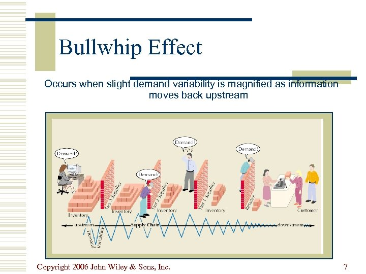 Bullwhip Effect Occurs when slight demand variability is magnified as information moves back upstream