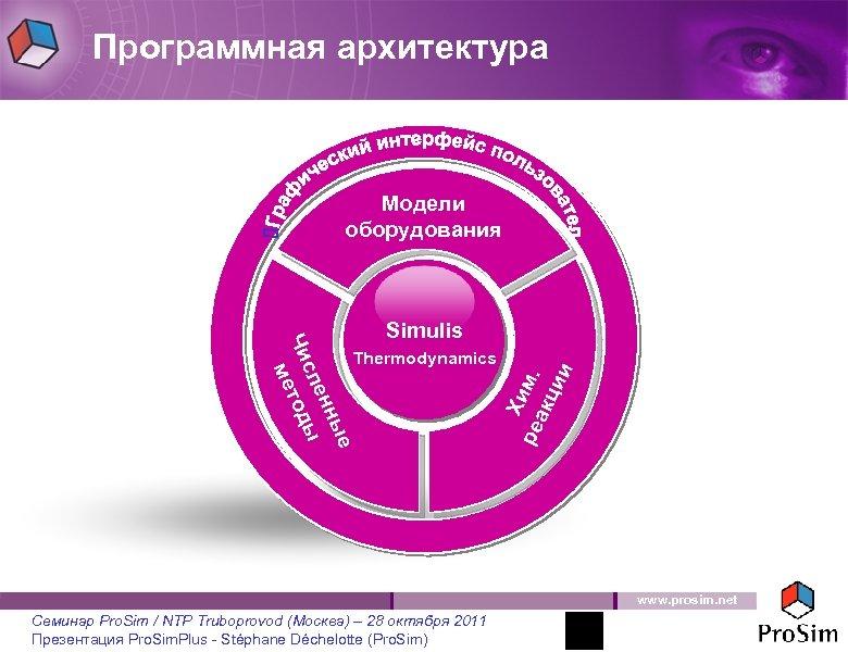 Программная архитектура Модели оборудования Thermodynamics Х ре им. акц ии ые енн ы сл
