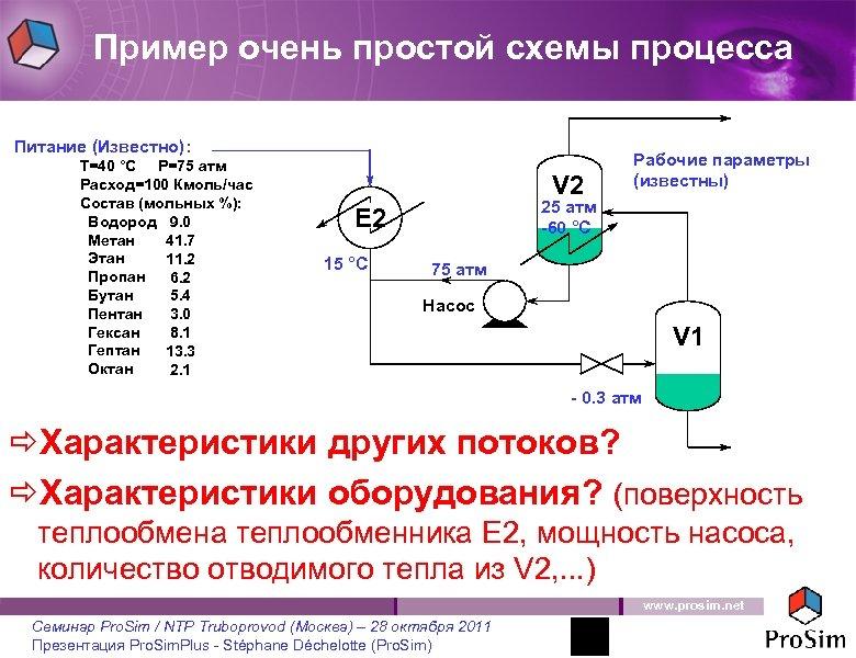 Пример очень простой схемы процесса Питание (Известно): T=40 °C P=75 атм Расход=100 Кмоль/час Состав