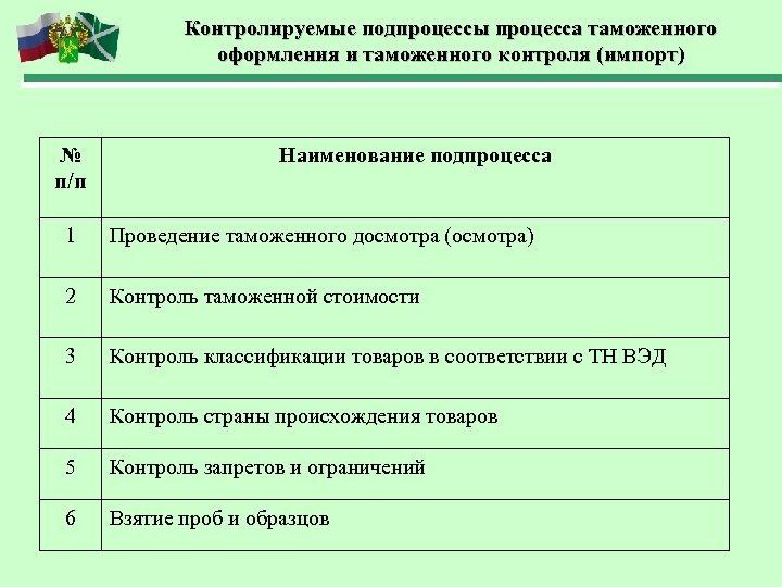 Контролируемые подпроцессы процесса таможенного оформления и таможенного контроля (импорт) № п/п Наименование подпроцесса 1