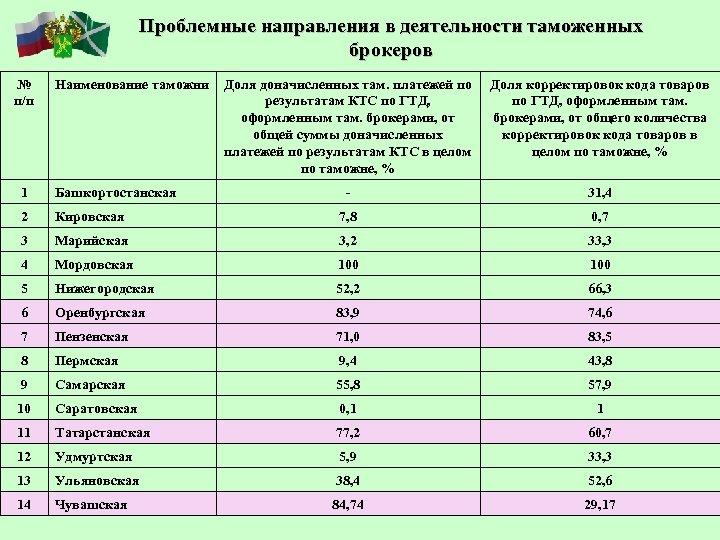 Проблемные направления в деятельности таможенных брокеров № п/п Наименование таможни Доля доначисленных там. платежей