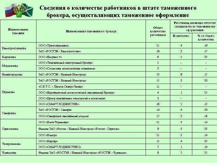Сведения о количестве работников в штате таможенного брокера, осуществляющих таможенное оформление Работники, имеющие аттестат