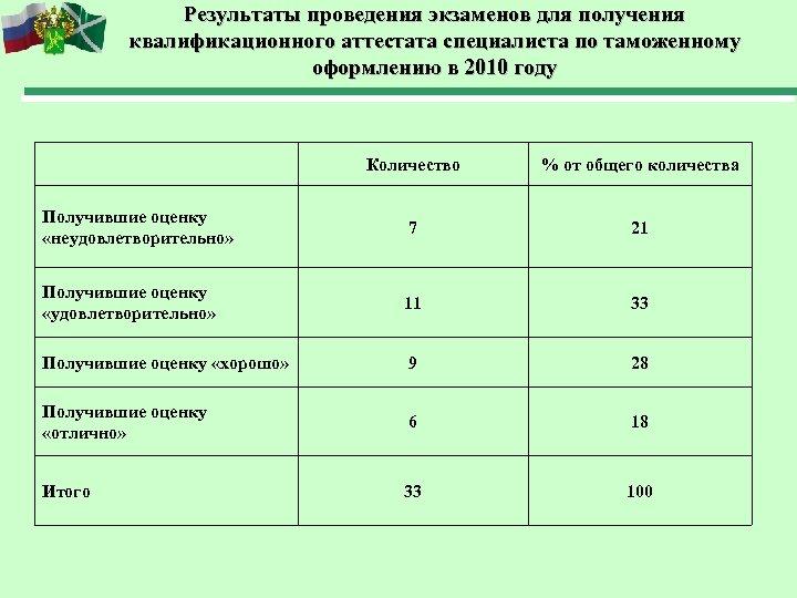 Результаты проведения экзаменов для получения квалификационного аттестата специалиста по таможенному оформлению в 2010 году