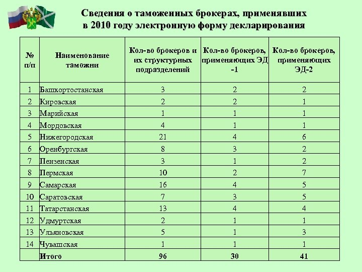 Сведения о таможенных брокерах, применявших в 2010 году электронную форму декларирования № п/п 1