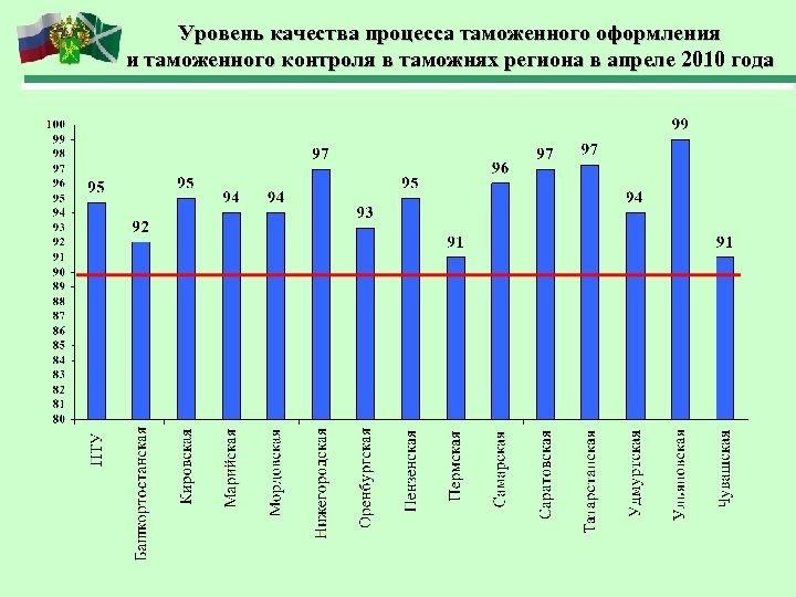 Уровень качества процесса таможенного оформления и таможенного контроля в таможнях региона в апреле 2010