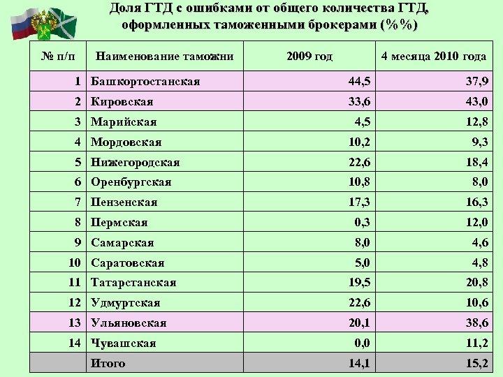 Доля ГТД с ошибками от общего количества ГТД, оформленных таможенными брокерами (%%) № п/п
