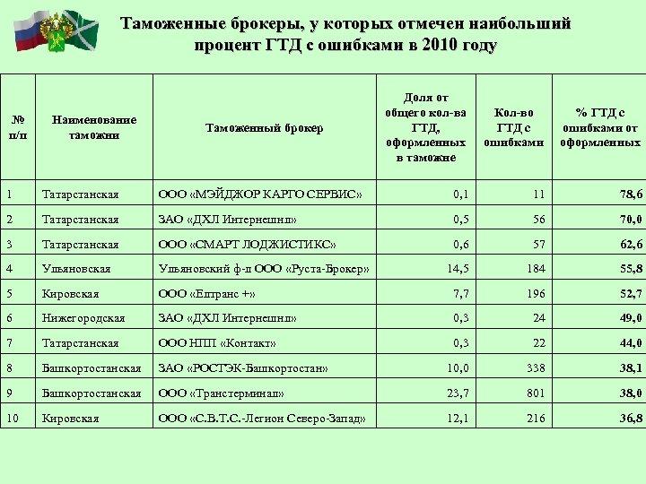 Таможенные брокеры, у которых отмечен наибольший процент ГТД с ошибками в 2010 году №