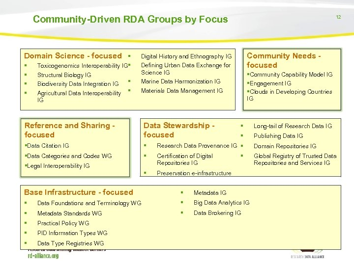 Community-Driven RDA Groups by Focus Domain Science - focused Community Needs focused Digital History