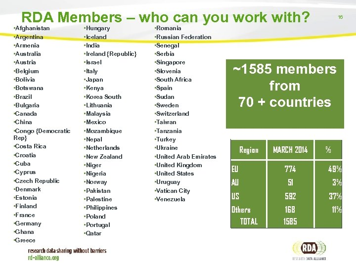 RDA Members – who can you work with? • Afghanistan • Argentina • Armenia