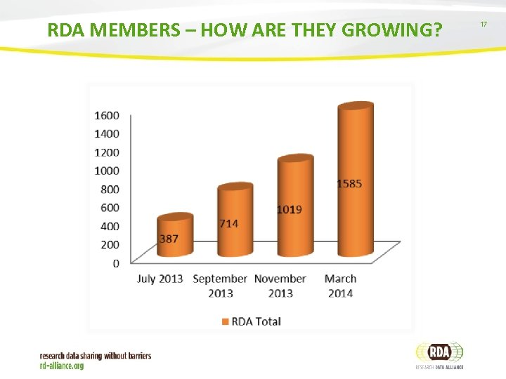 RDA MEMBERS – HOW ARE THEY GROWING? 17