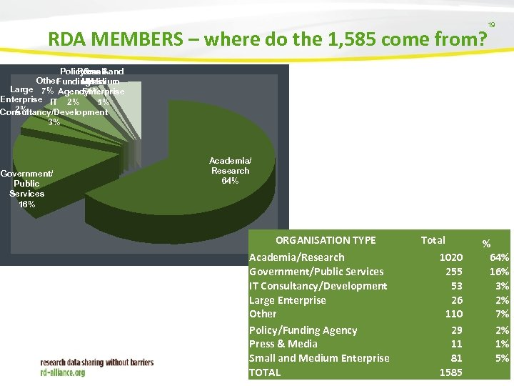 19 RDA MEMBERS – where do the 1, 585 come from? Policy/ Press &and