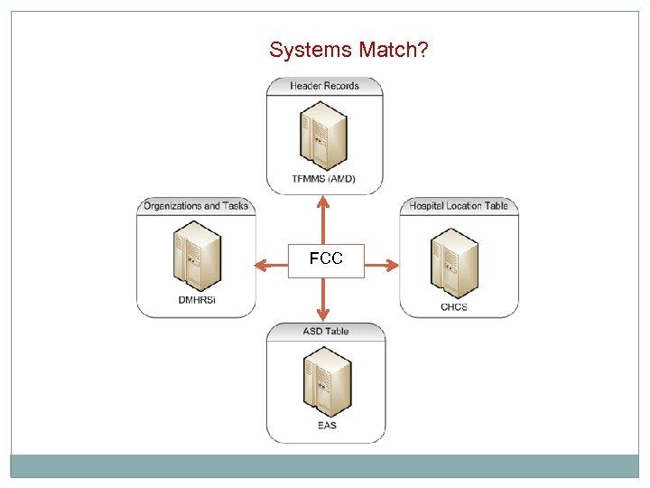 Systems Match? FCC