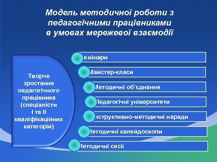 Модель методичної роботи з педагогічними працівниками в умовах мережевої взаємодії Семінари Творче зростання педагогічного