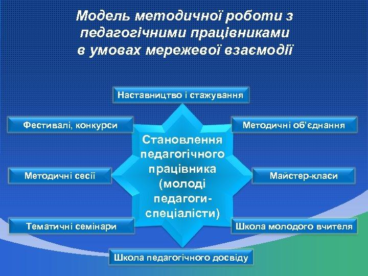 Модель методичної роботи з педагогічними працівниками в умовах мережевої взаємодії Наставництво і стажування Фестивалі,
