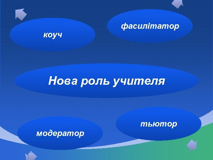 коуч фасилітатор Нова роль учителя тьютор модератор
