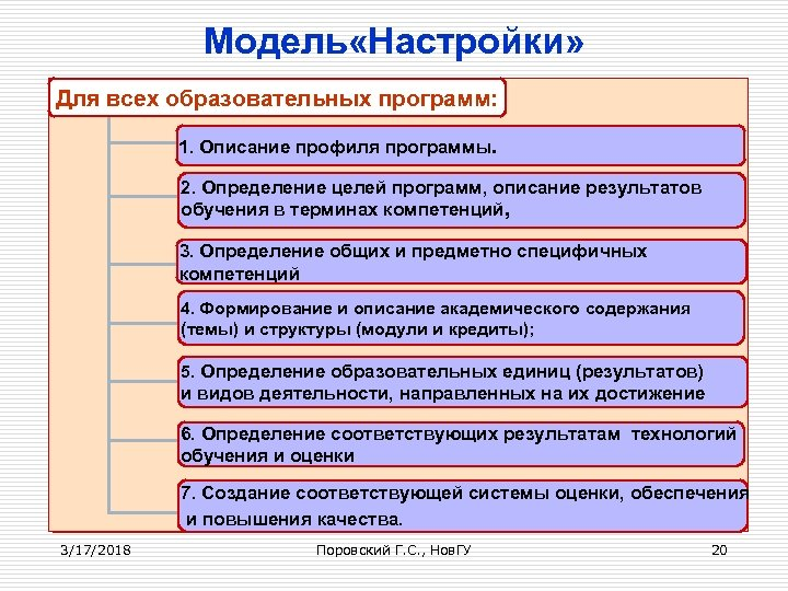 Модель «Настройки» Для всех образовательных программ: 1. Описание профиля программы. 2. Определение целей программ,