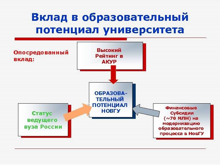 Вклад в образовательный потенциал университета Опосредованный вклад: Статус ведущего вуза России Высокий Рейтинг в