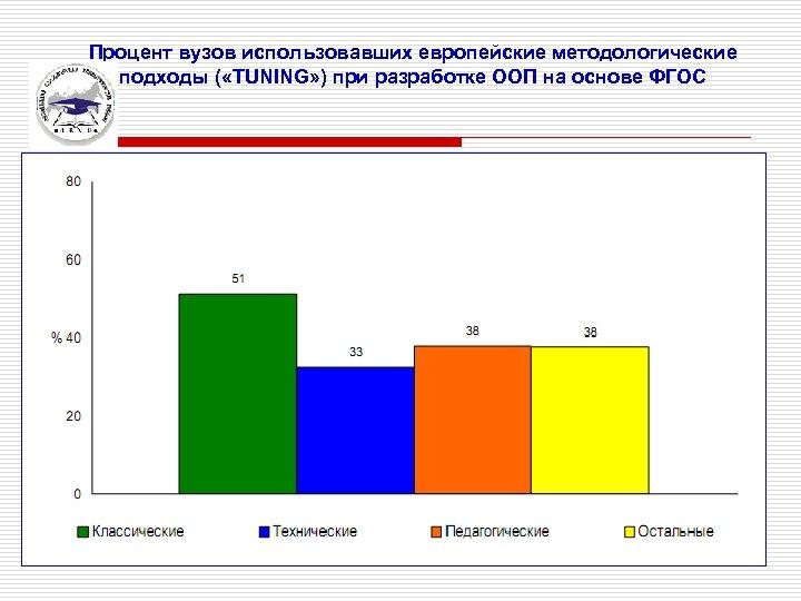 Процент вузов использовавших европейские методологические подходы ( «TUNING» ) при разработке ООП на основе