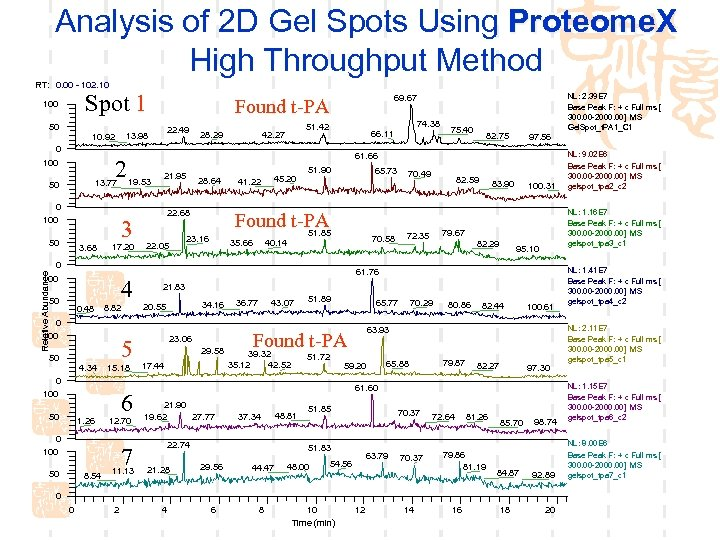 Analysis of 2 D Gel Spots Using Proteome. X High Throughput Method RT: 0.