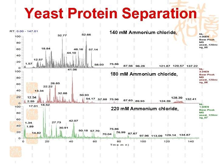 Yeast Protein Separation 140 m. M Ammonium chloride, 180 m. M Ammonium chloride, 220