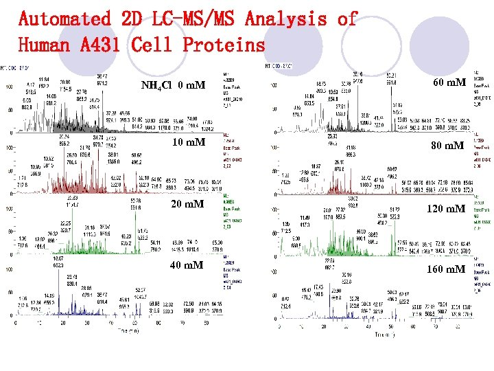 Automated 2 D LC-MS/MS Analysis of Human A 431 Cell Proteins NH 4 Cl