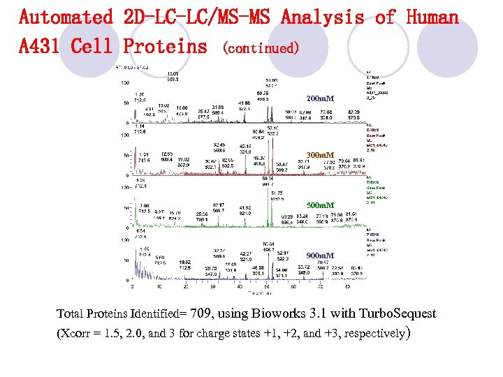 Automated 2 D-LC-LC/MS-MS Analysis of Human A 431 Cell Proteins (continued) 200 m. M