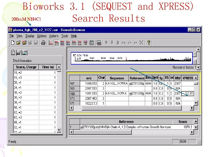 Bioworks 3. 1 (SEQUEST and XPRESS) 200 m. M NH 4 Cl Search Results