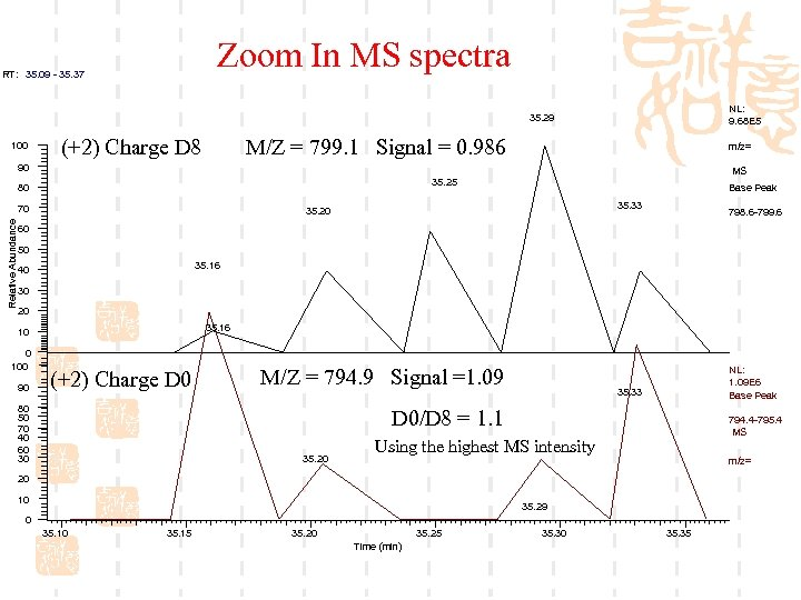 Zoom In MS spectra RT: 35. 09 - 35. 37 NL: 9. 68 E