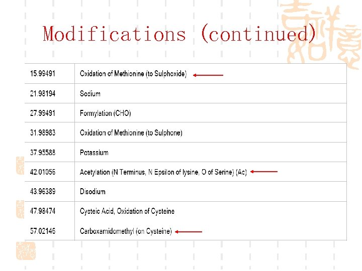 Modifications (continued)
