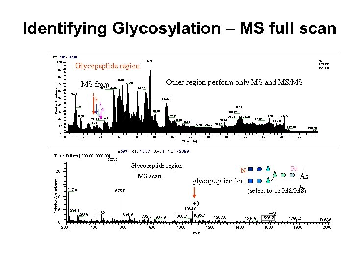 Identifying Glycosylation – MS full scan RT: 0. 00 - 140. 00 100 Glycopeptide